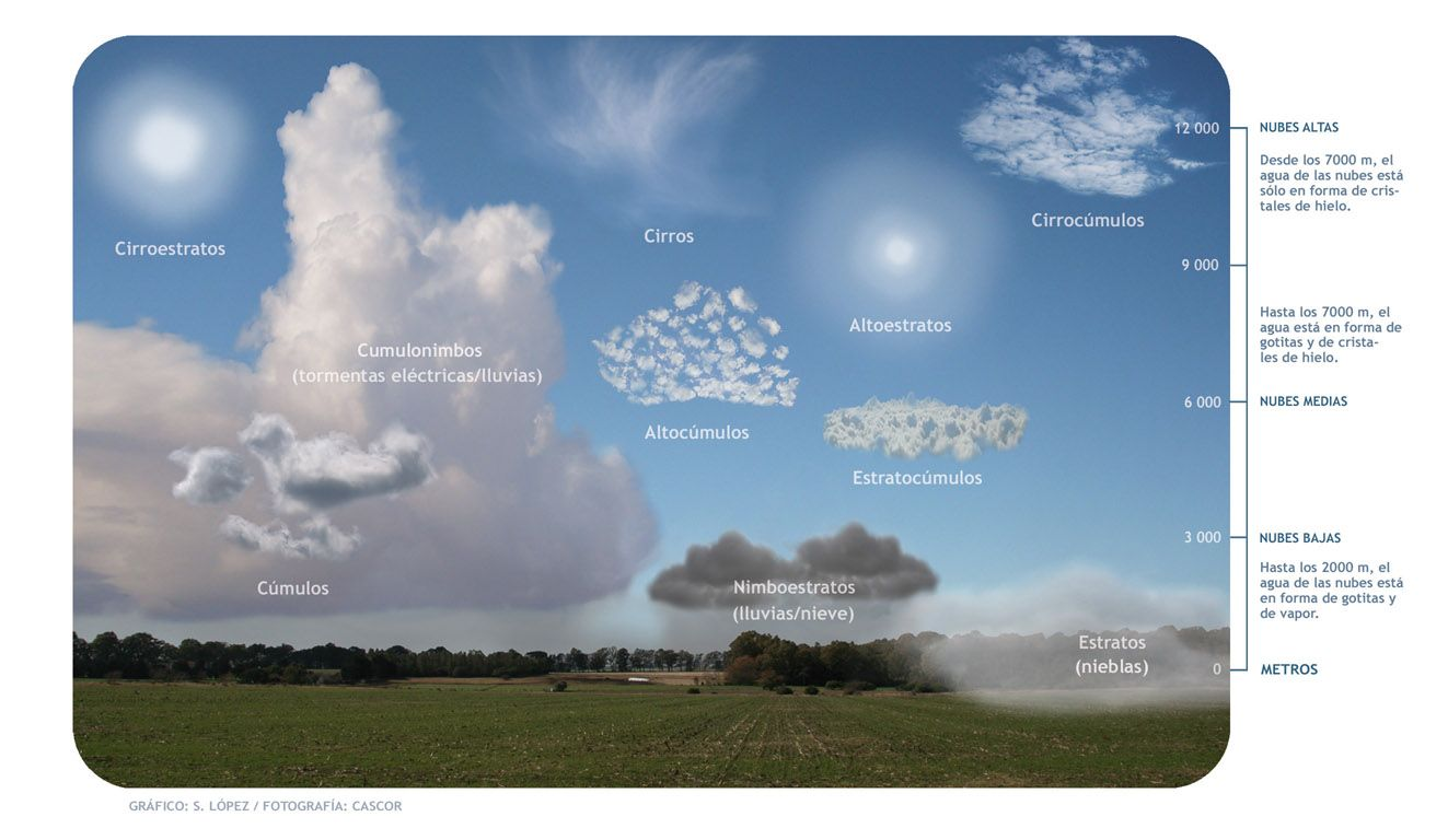Tipos De Nubes Nubes Tipos De Nubes Fenomenos Atmosfericos
