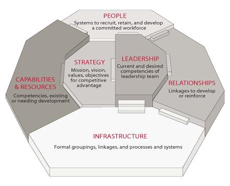 Queen S Irc Blueprint For Organizational Effectiveness