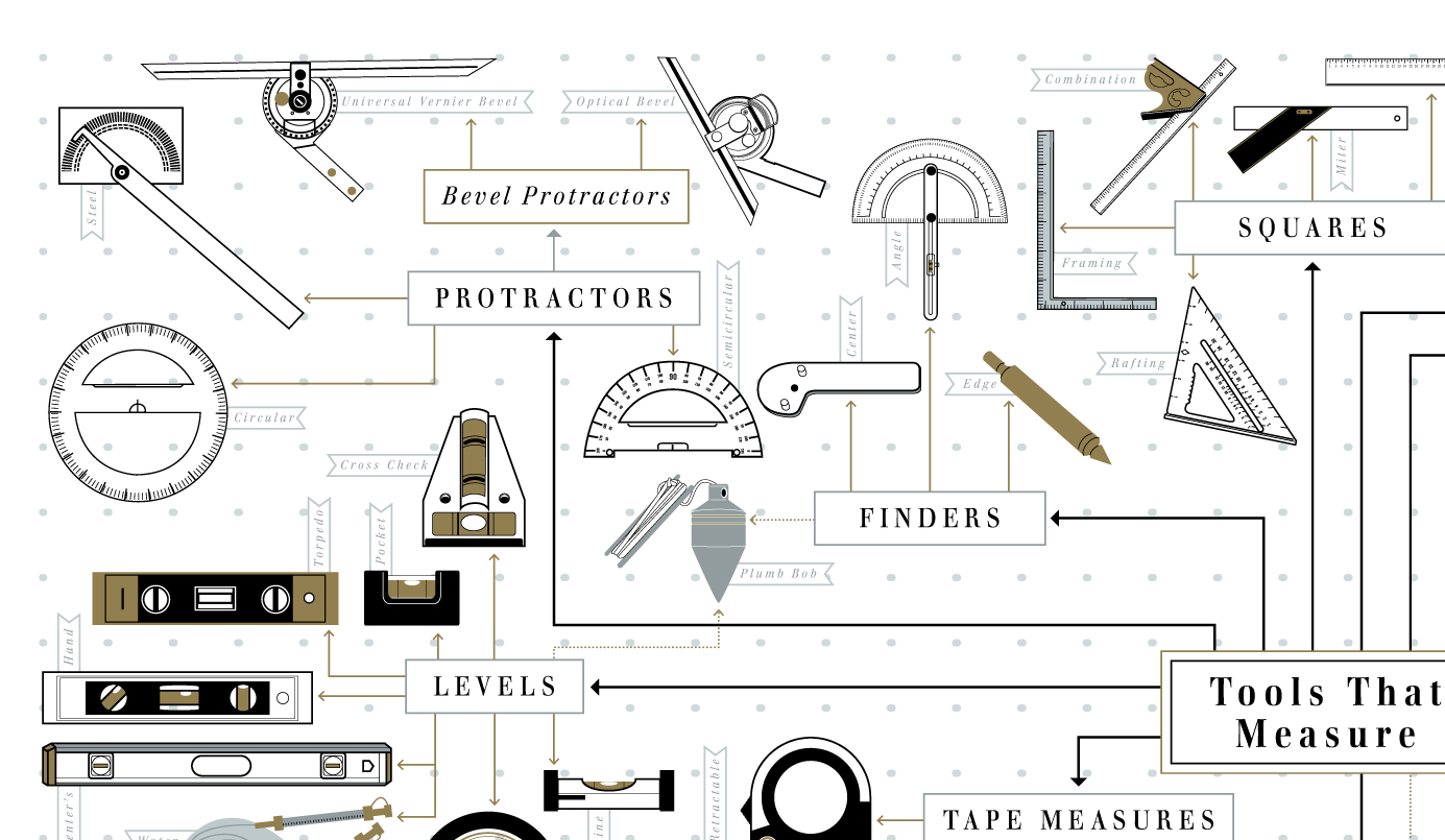 The Hand Tool Family Tree
