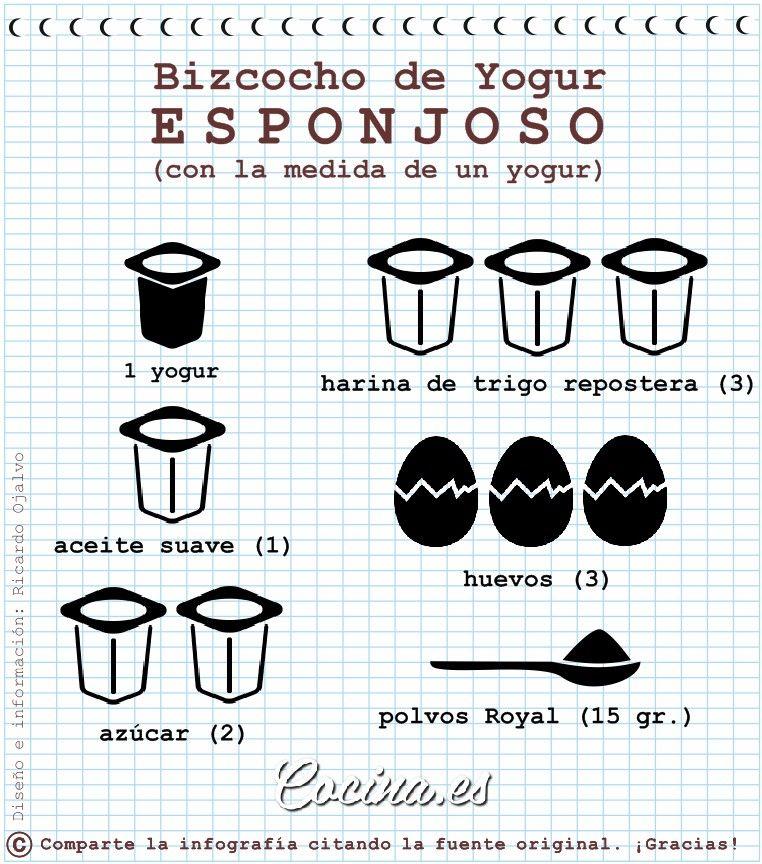 Como Hacer Bizcocho De Yogur 1 Jpg 762 864 Torta De Yogur Bizcochos Faciles Recetas Con Yogur