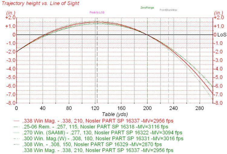 270 vs 30 06 Ballistics Chart military grade Pinterest - ballistics chart
