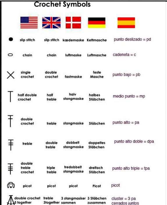Lisa says: conversion chart: comes in handy if a pattern you love ...