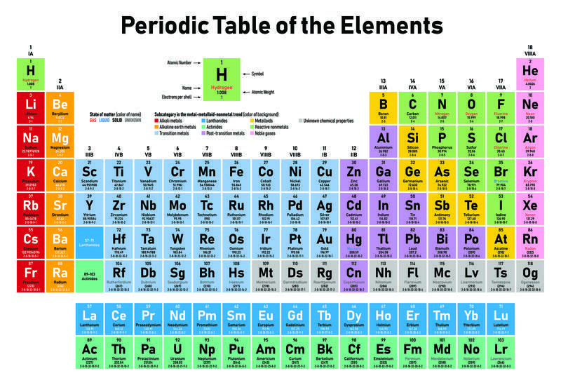 Periodic Table Of The Elements Turns 150 WUWM in 2020