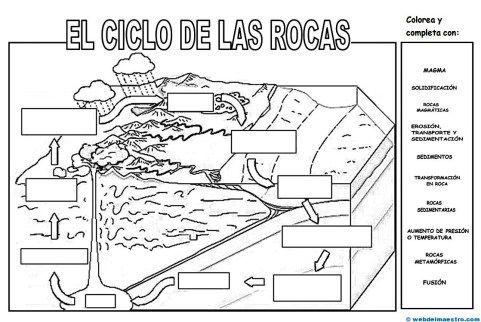 Ciclo de las rocas | La roca, Actividades y Geografía