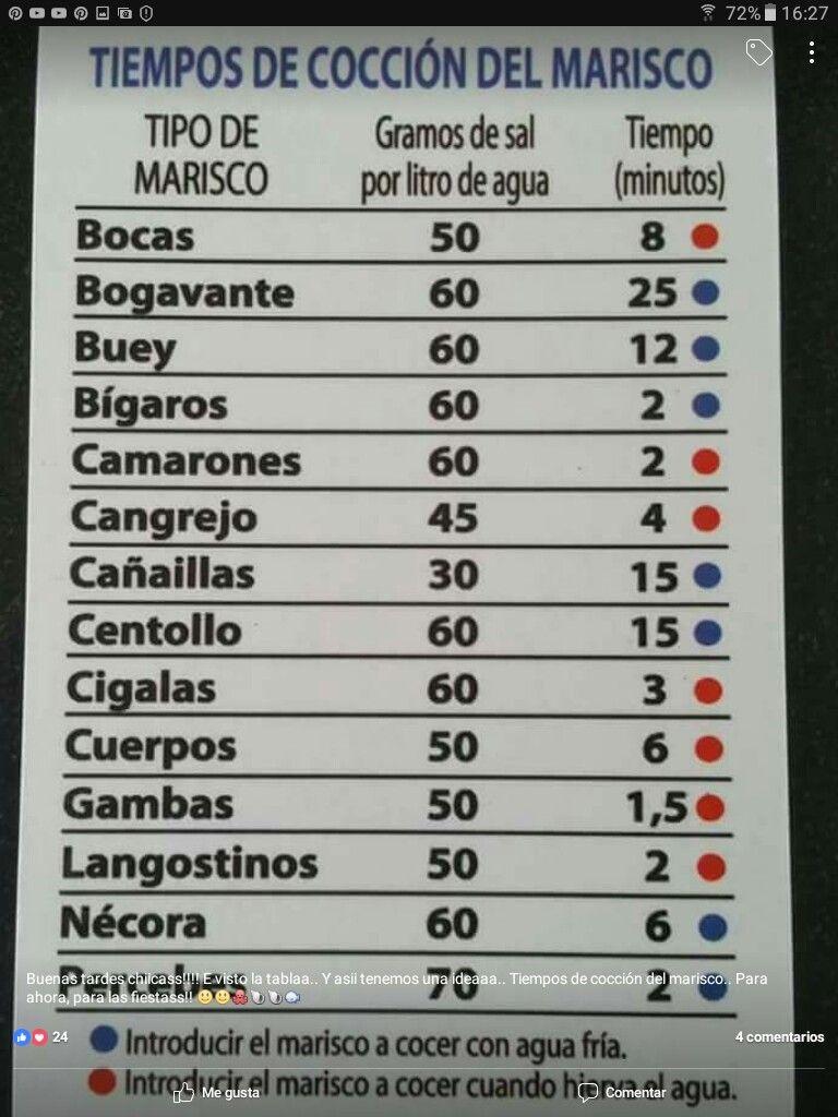Tiempo De Coccion Del Marisco Pescados Y Mariscos Mariscos Recetas