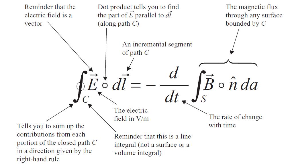 Faraday Law Standard Integral Form Electromagnetism Pinterest