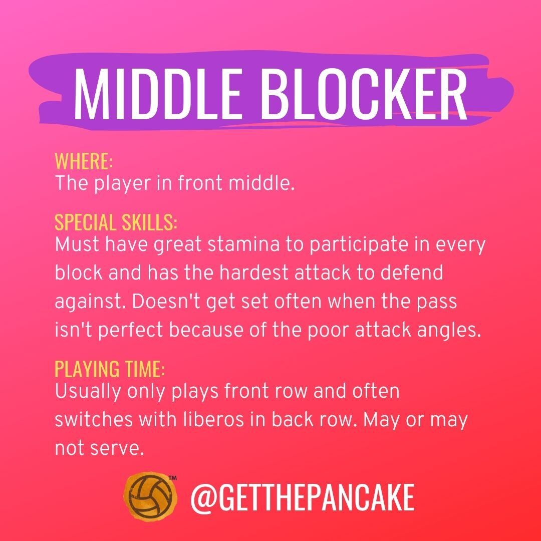 Positions On A Volleyball Team Get The Pancake A Website For Volleyball Coaches Volleyball Team Volleyball Drills Volleyball Workouts