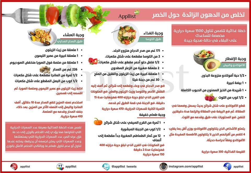 خطة غذائية للتخلص من دهون الخصر Appllist Nutrition Healthy Recipes Diet