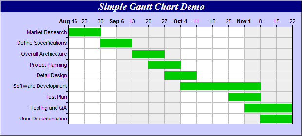 Gantt chart type of bar used for project