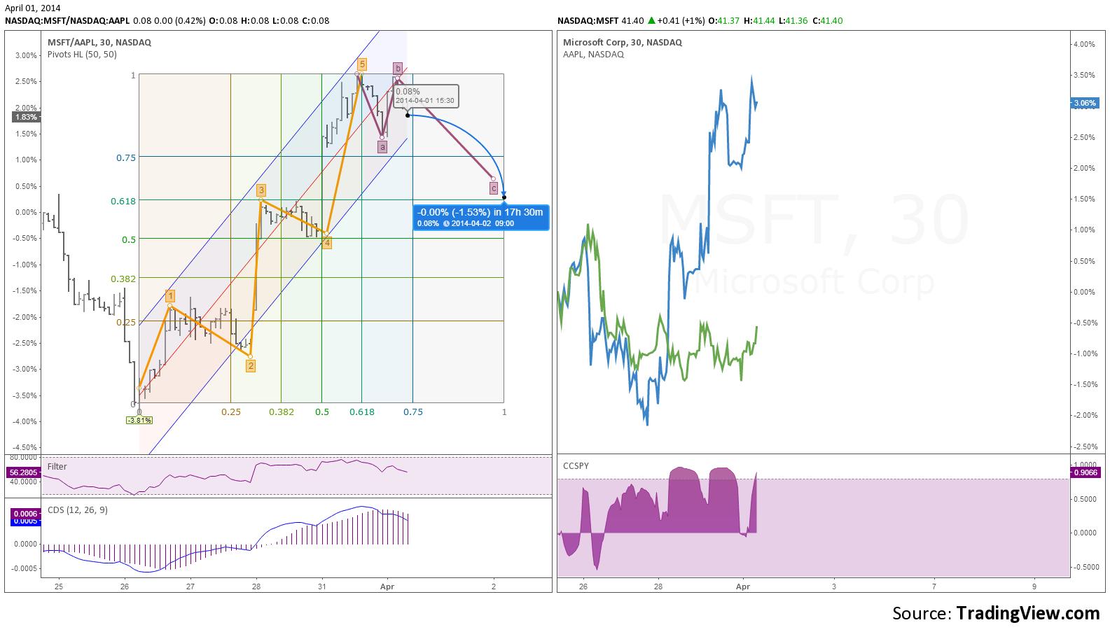 Trading chart msft vs aapl spread live forecast also rh pinterest