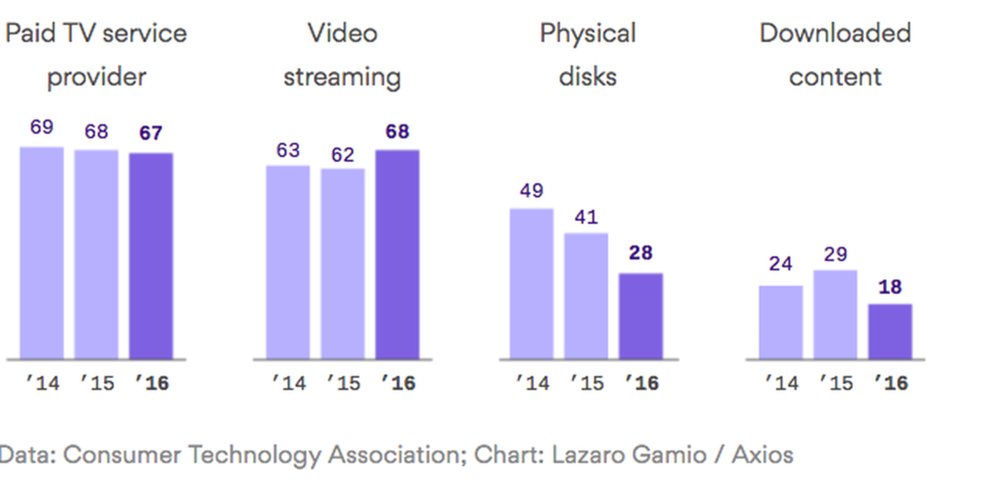 How American TV consumption is changing, in one chart via