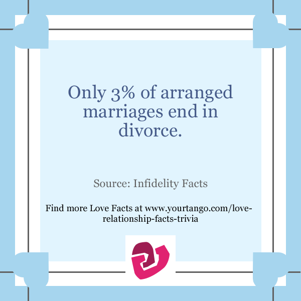 divorce rates arranged marriages vs love