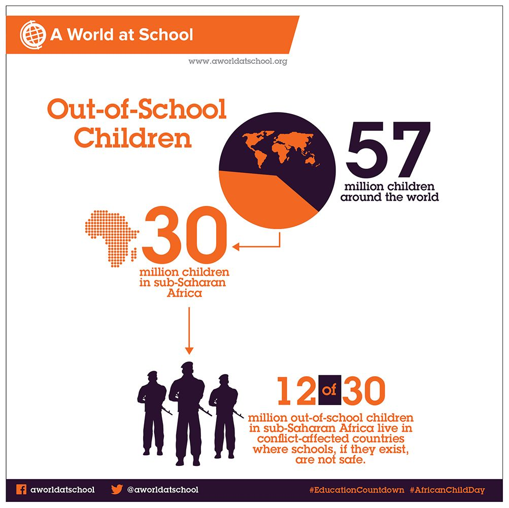 This is a graph with data of how many children in Africa
