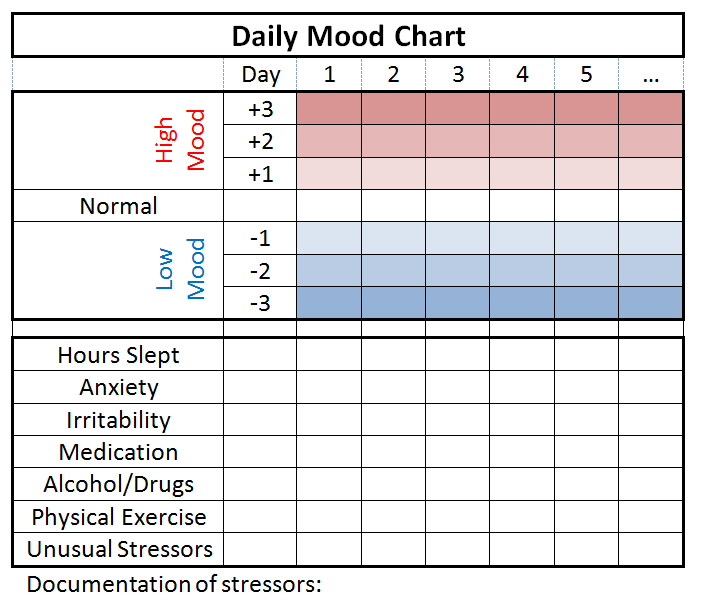 Why start a mood chart 1 mood charting allows us to for Mood log template