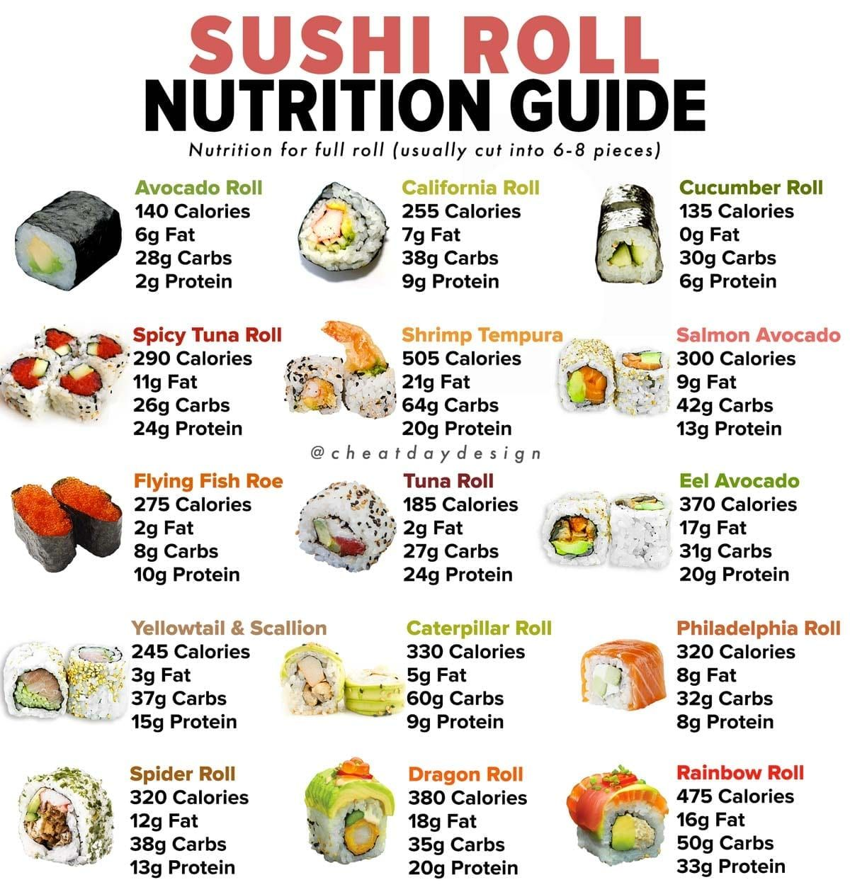 Sushi Roll Nutrition Guide In 2021 Sushi Rolls Healthy Sushi Food Calorie Chart