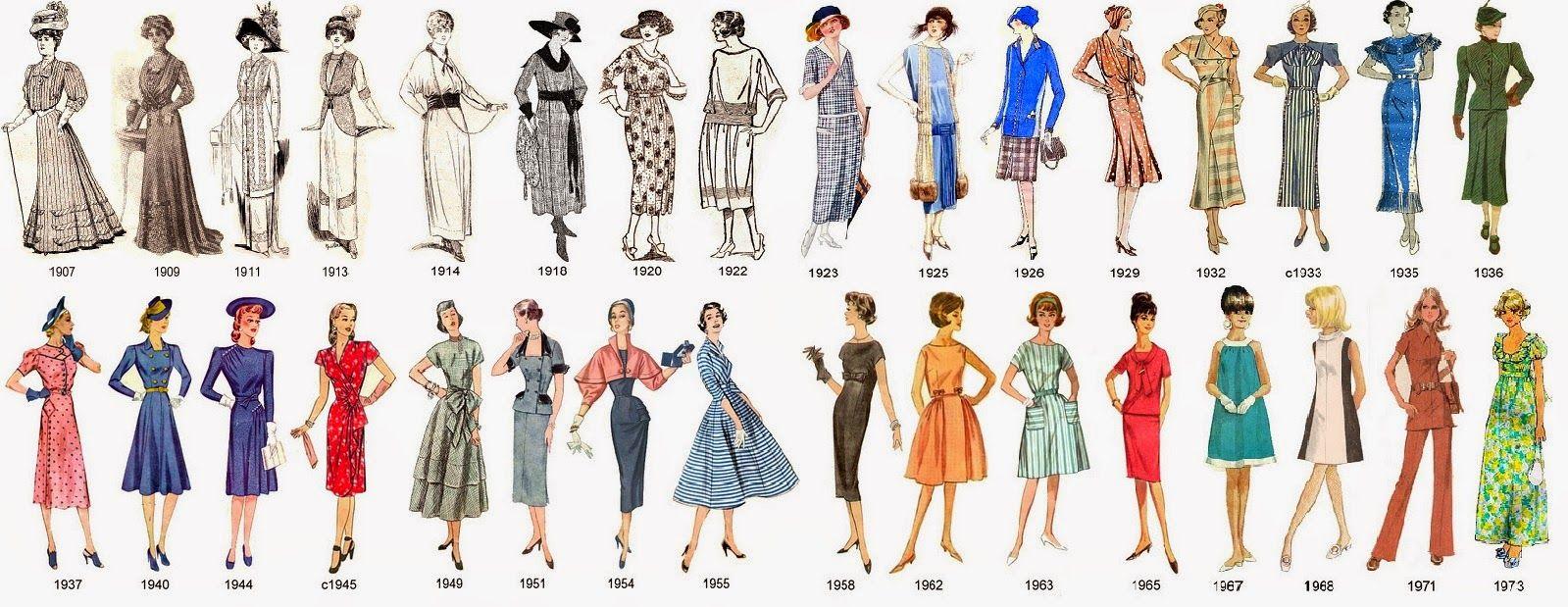 historia de la indumentaria resumida en figurines. siglo XX | Sewing ...