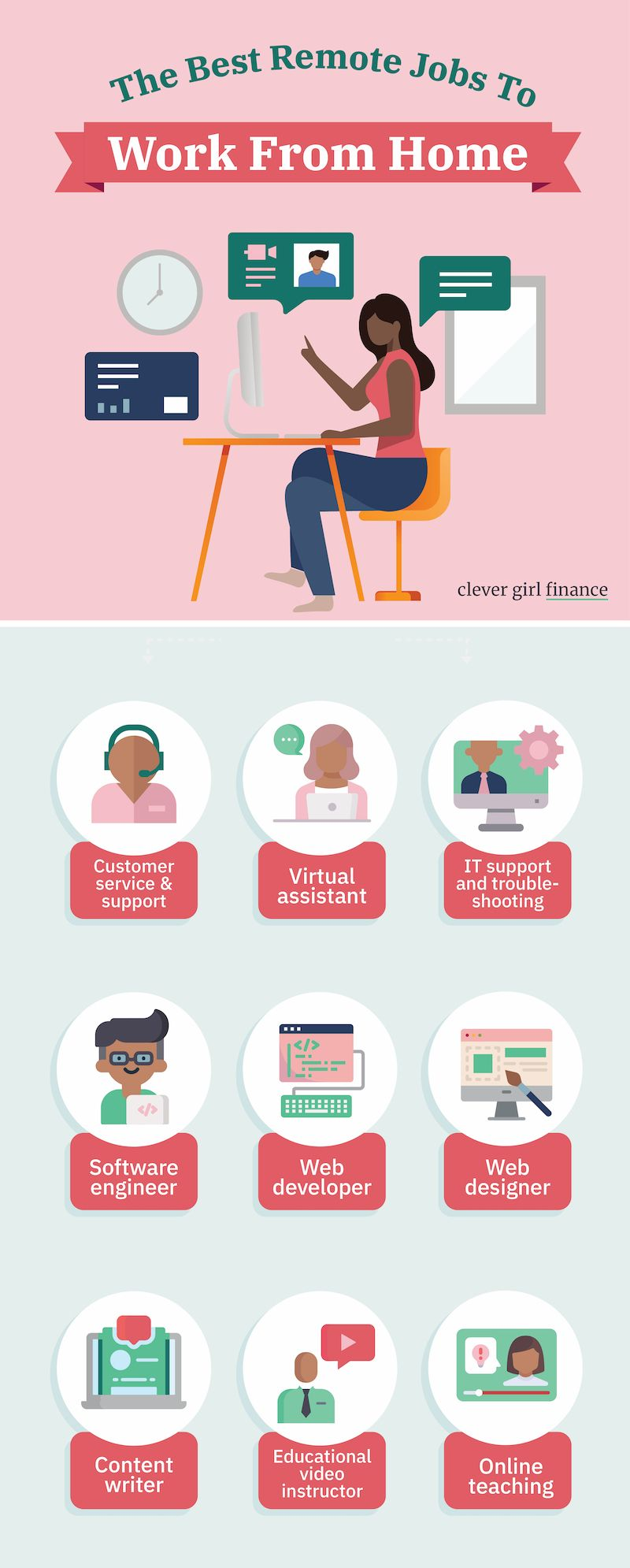 The Best Remote Jobs And Companies To Work For Clever Girl Finance In 2020 Remote Jobs Finance Financial Debt Solutions