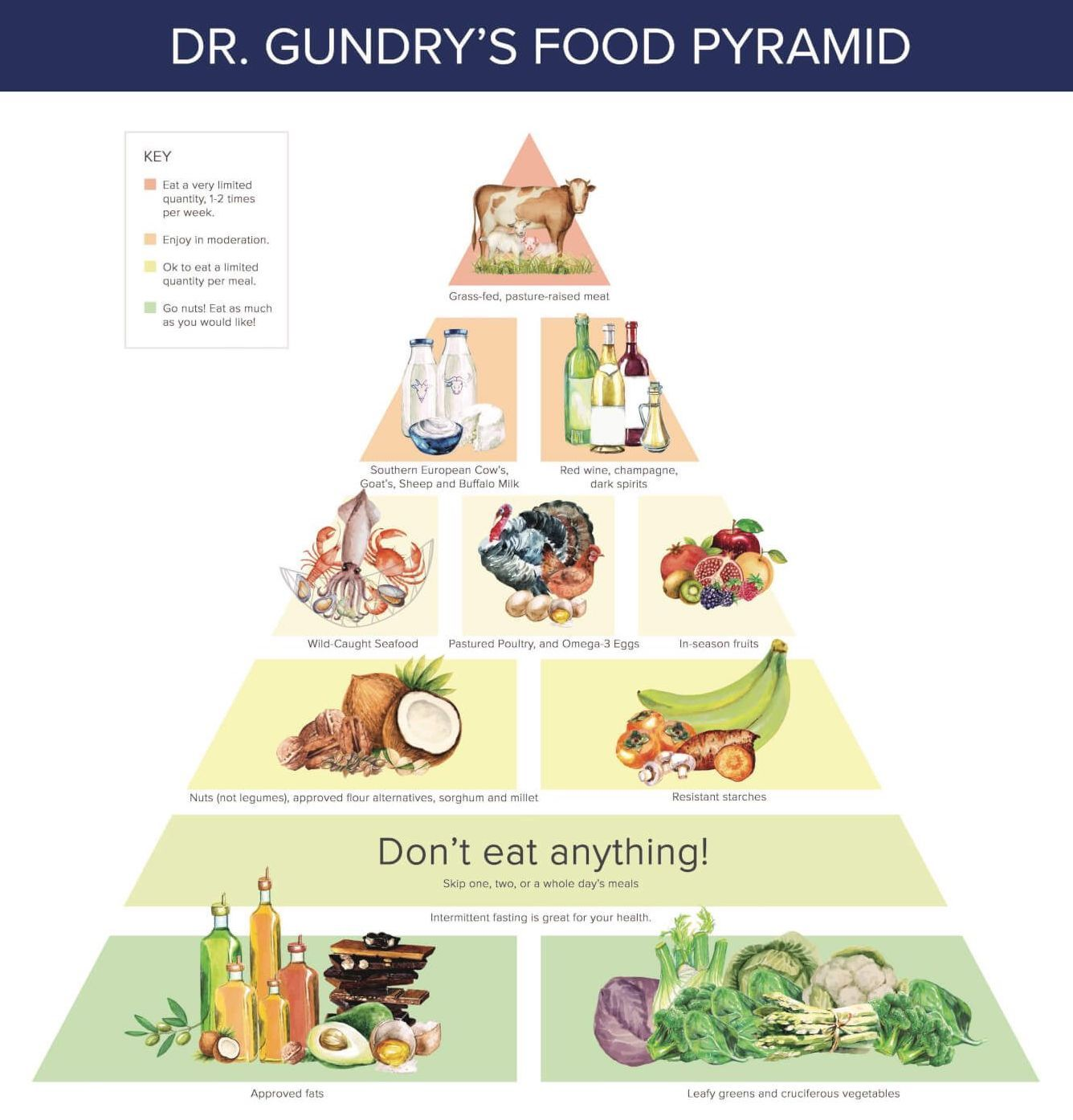 Dr Gundry S Plant Paradox Diet Foods To Eat And Avoid Lectin Free Plant Paradox Diet Plant Paradox Plant Paradox Food List