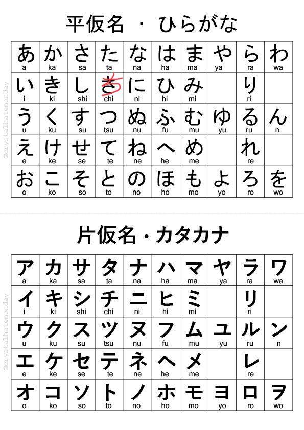 Hiragana & Katakana Chart Hiragana, Hiragana chart