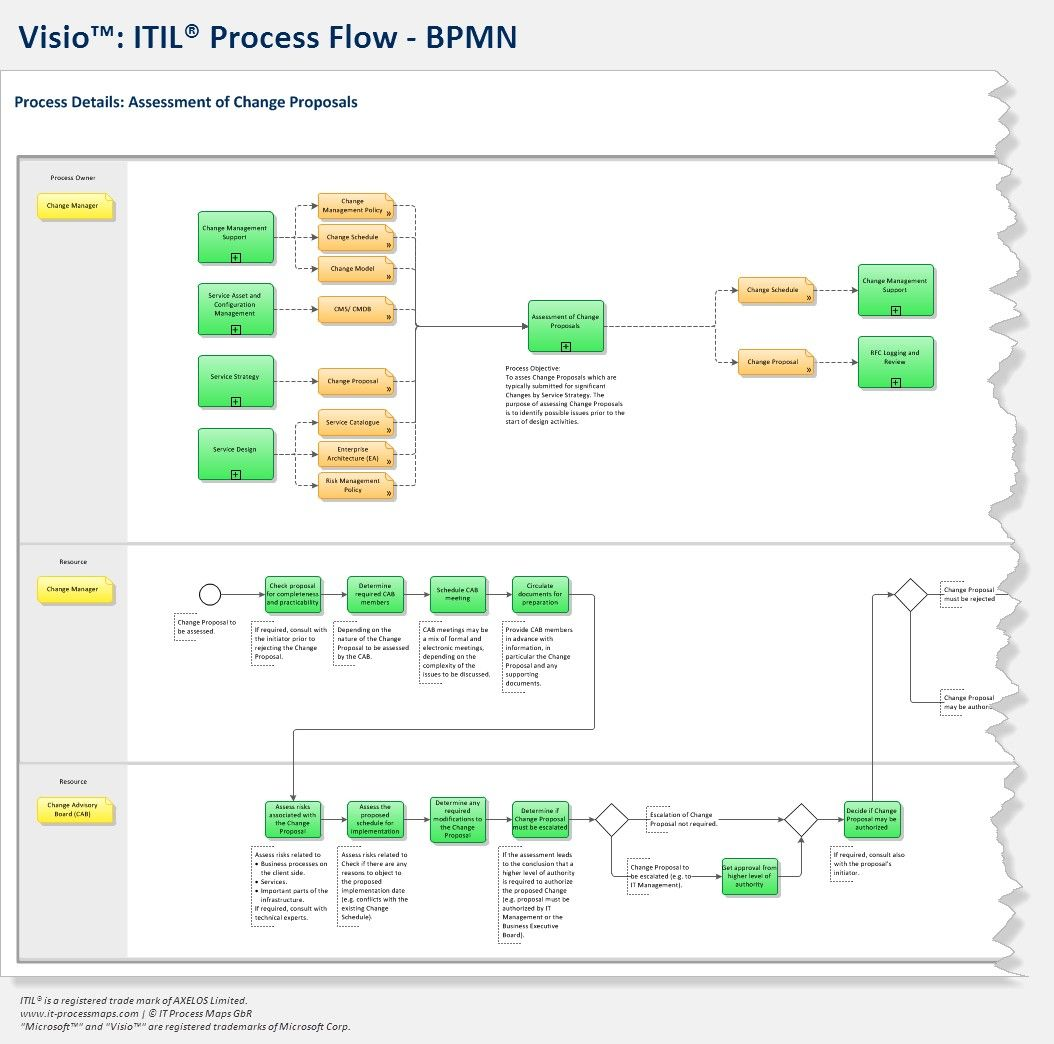 Itil Process Map For Visio Process Map Map Process Flow