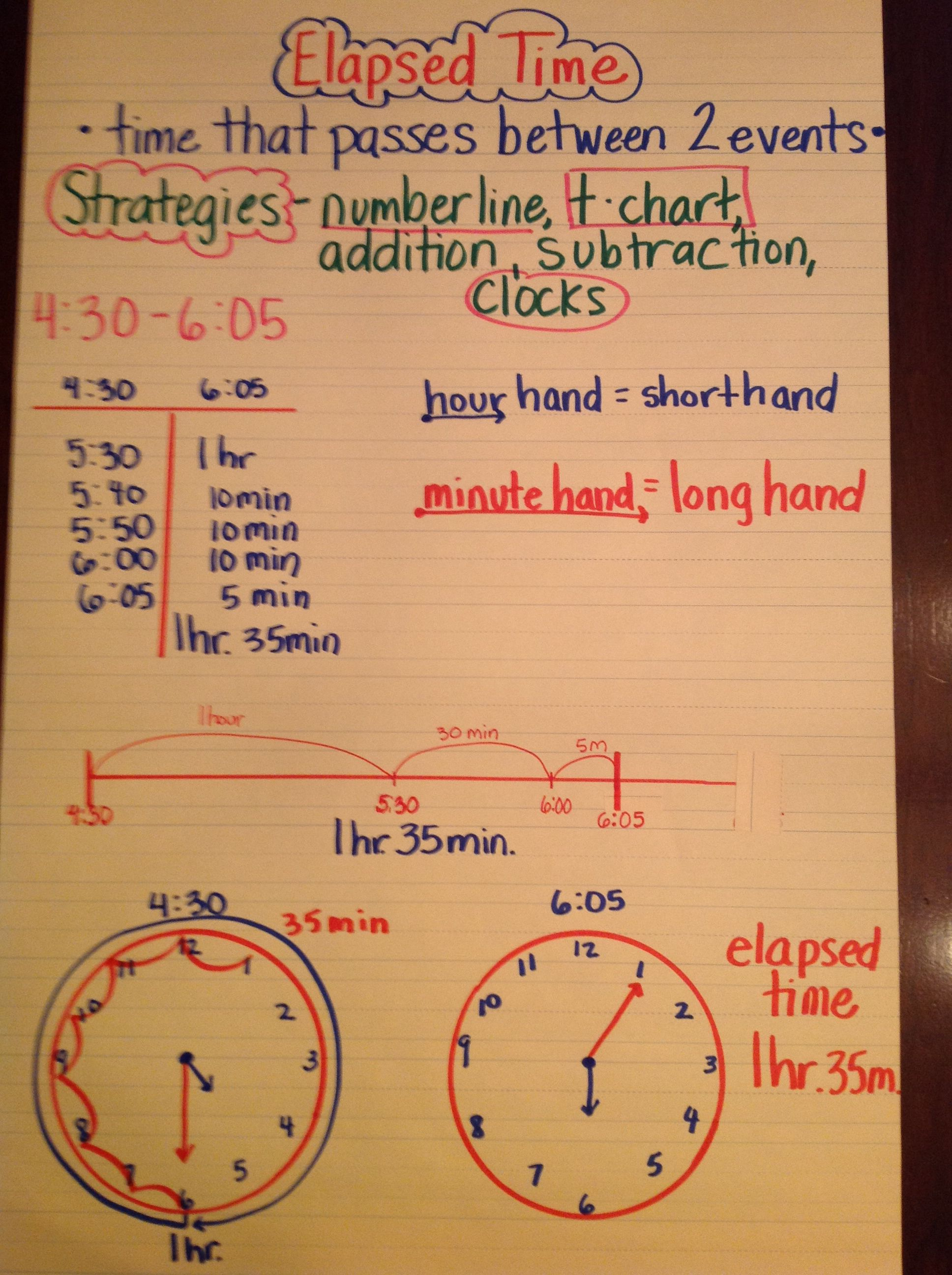 Elapsed time anchor chart also school stuff charts math rh pinterest