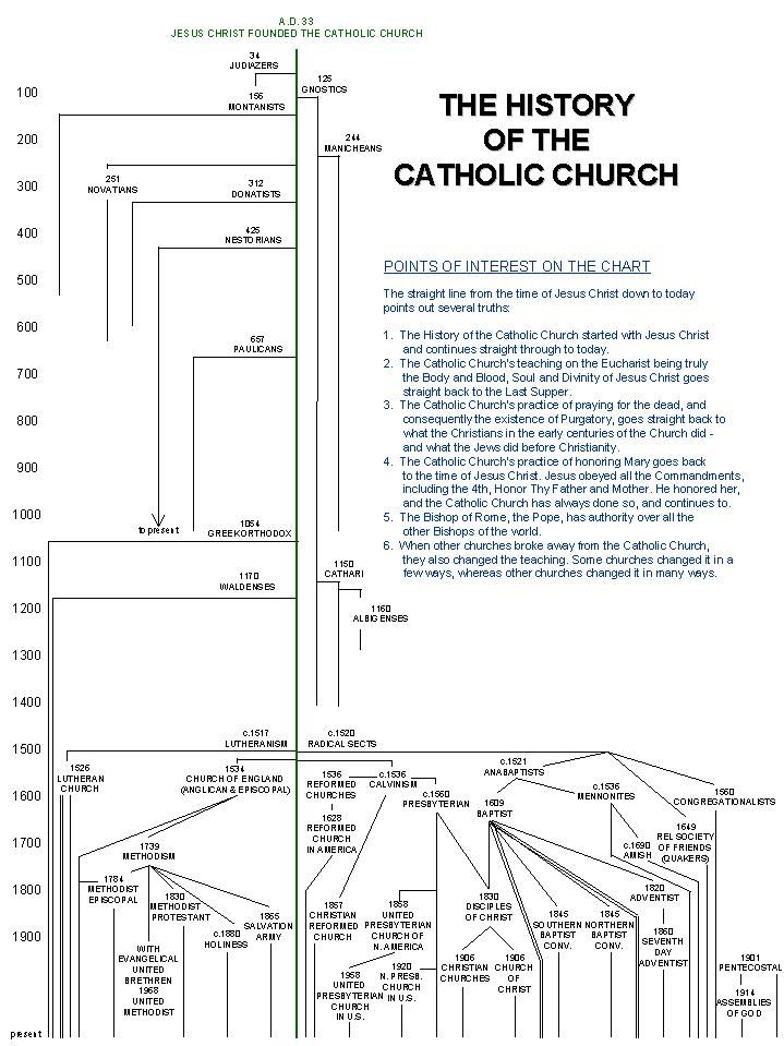 The History of the Church – Catholic | The church, Catholic ...