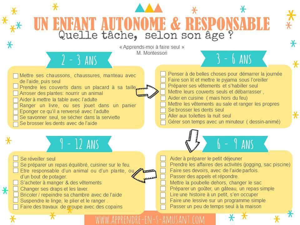 responsabilites-par-age-2 Activités bébés et enfants Pinterest - Aide Pour Faire Des Travaux Dans Une Maison