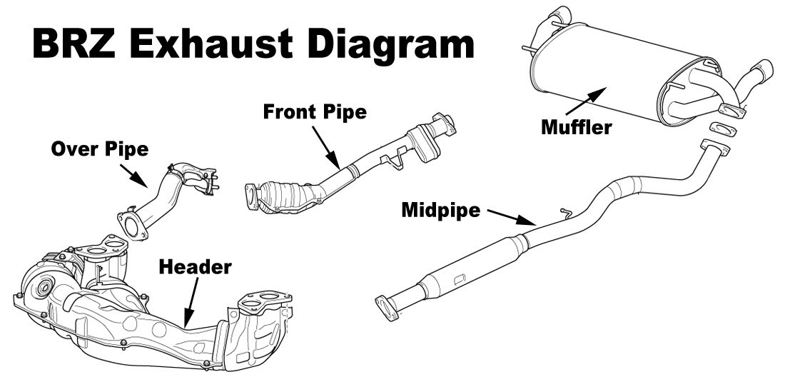 BRZ Exhaust Diagram | Car Parts | Pinterest | Exhausted and Cars