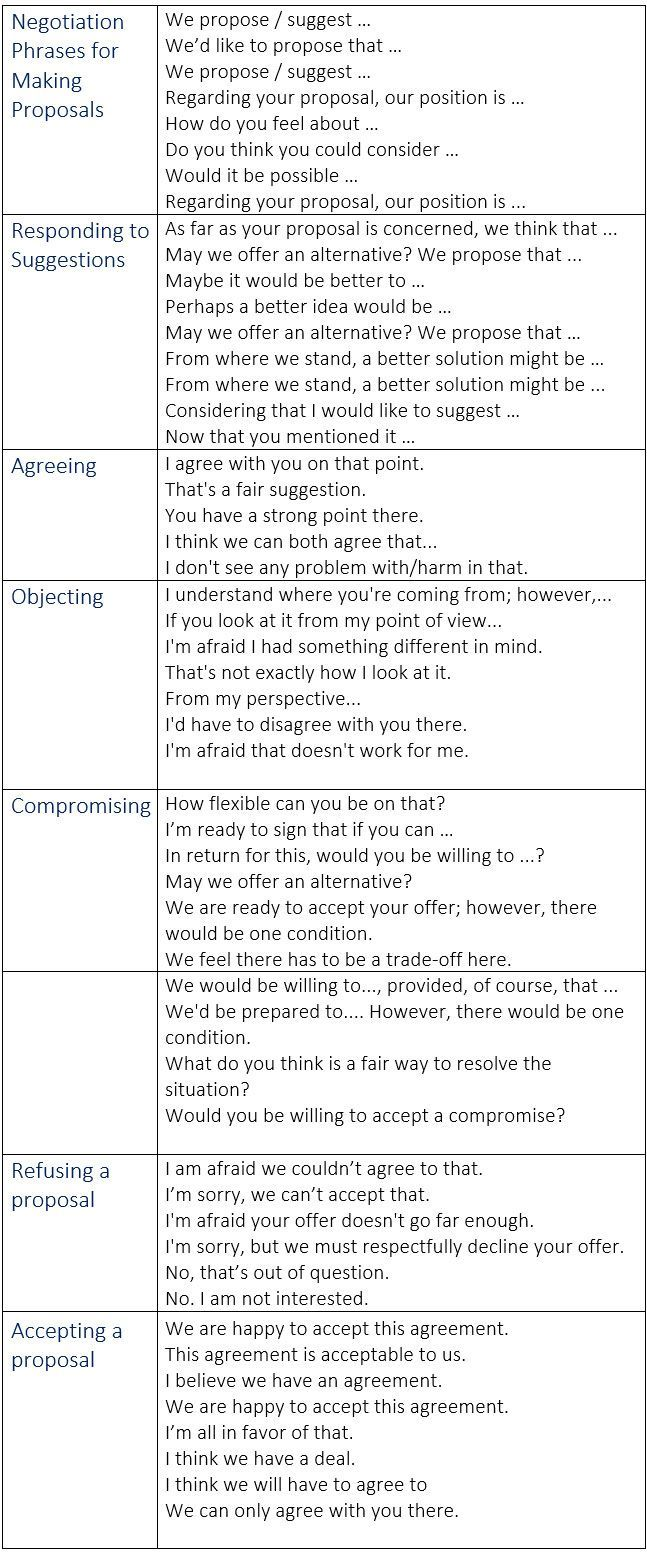 Worksheets Negotiation Worksheet negotiation phrases and vocabulary in business english negotiations idioms learn englishcommunication