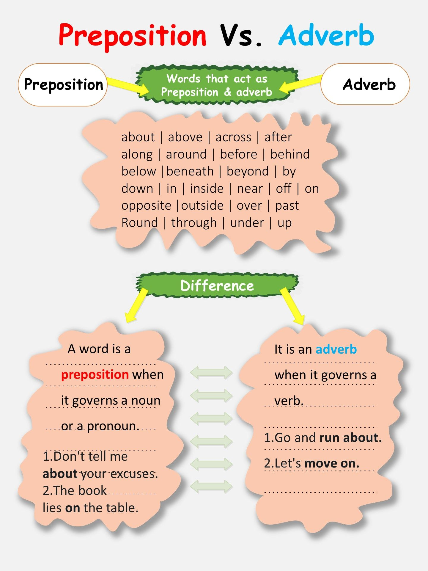 Preposition Vs Adverb
