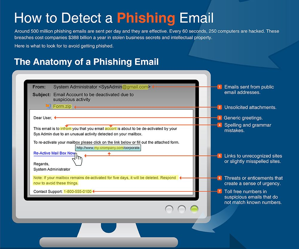 Infographic how to detect a phishing email