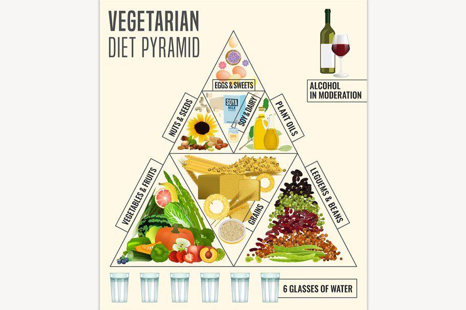 The Vegan Food Pyramid In 2020 Vegan Food Pyramid Food Pyramid Vegetarian Food Pyramid