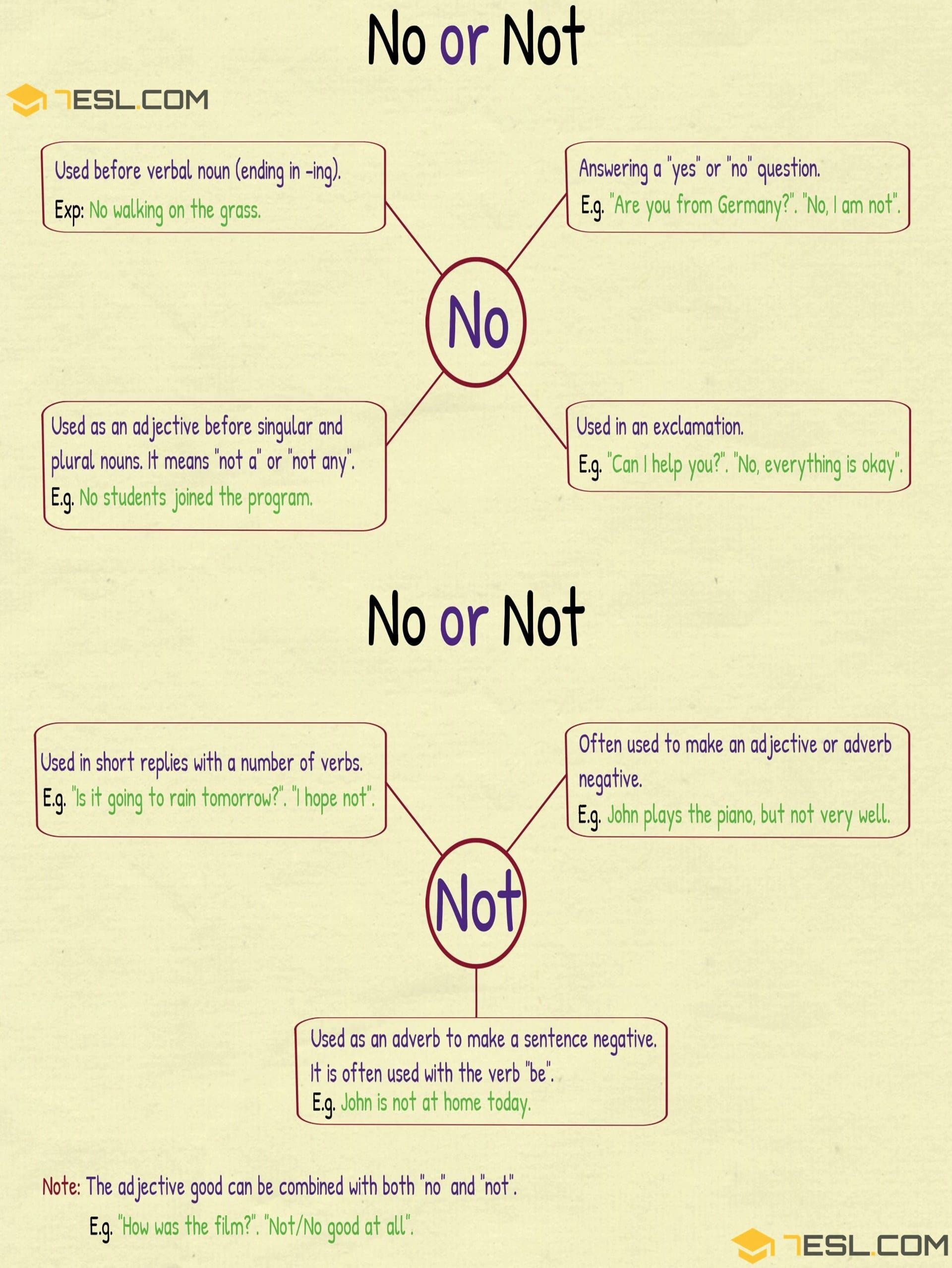 NO Vs NOT | The Difference Between NO And NOT - 7 E S L | English words,  Tricky words, Learn english