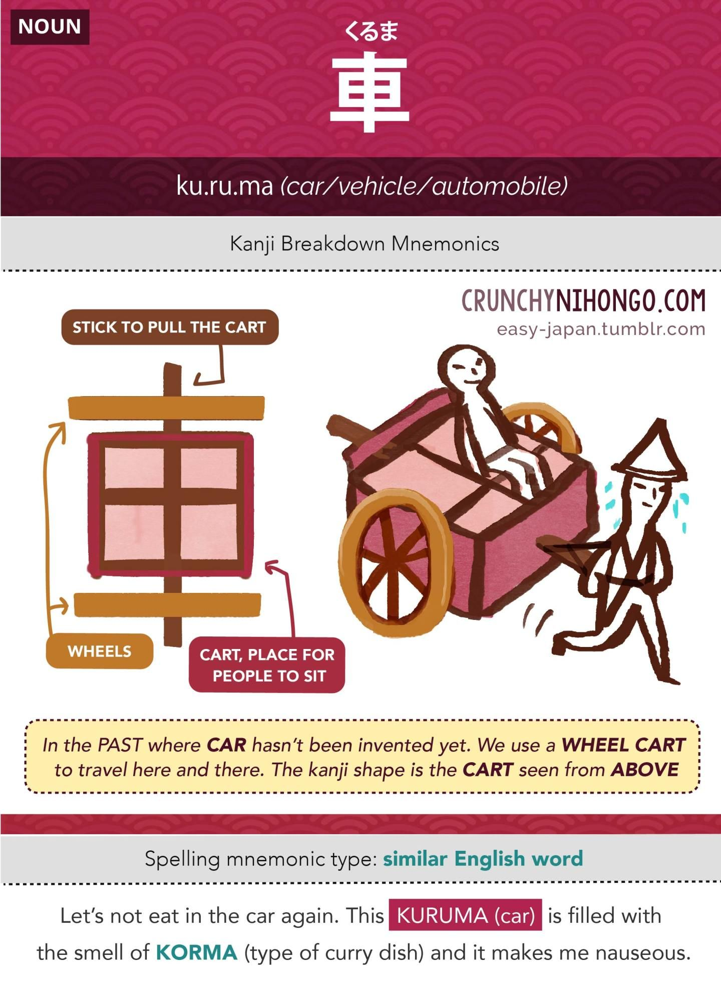 Crunchy Nihongo : 車