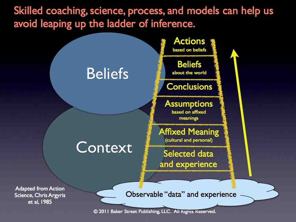 Ladder Of Inference Post 0011 Jpg 1024 768 Inference Coaching Instructional Coaching