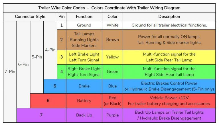 Trailer Wiring Diagrams Trailer Wiring Diagram Trailer Light Wiring Utility Trailer