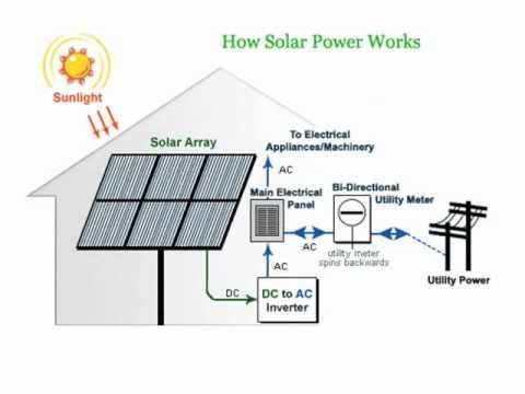 How Solar Panels Use Solar Power To Generate Solar Energy Youtube Solar Power How Solar Power Works Solar Technology