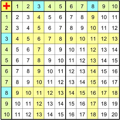 таблица сложения (можно распечатать) | 1 класс математика ...