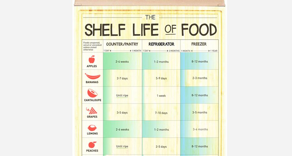 Infographic: How Long Can You Keep Different Foods Before ...