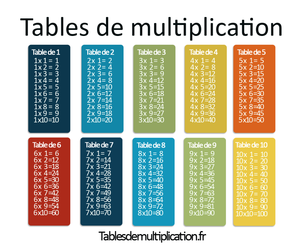 table multiples de 10 10 10 – Recherche Google  Multiplication table