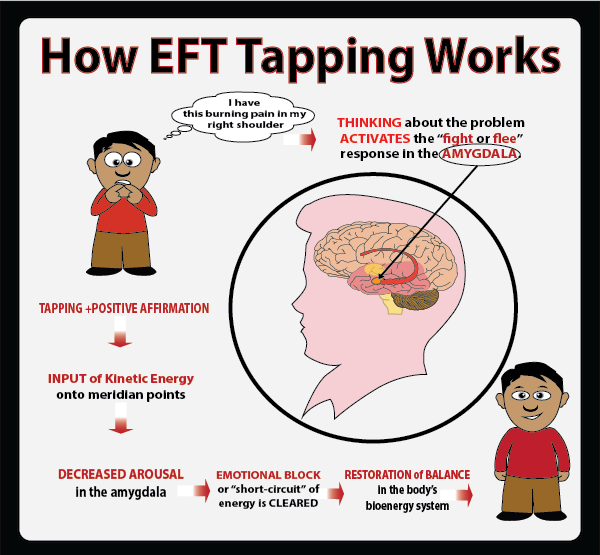 Jonah Robins — How EFT tapping Works ? | Eft tapping ...
