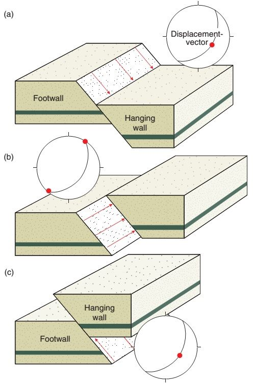 Fault Terminology Learning Geology Geology Teaching Earth Science Lessons Geology