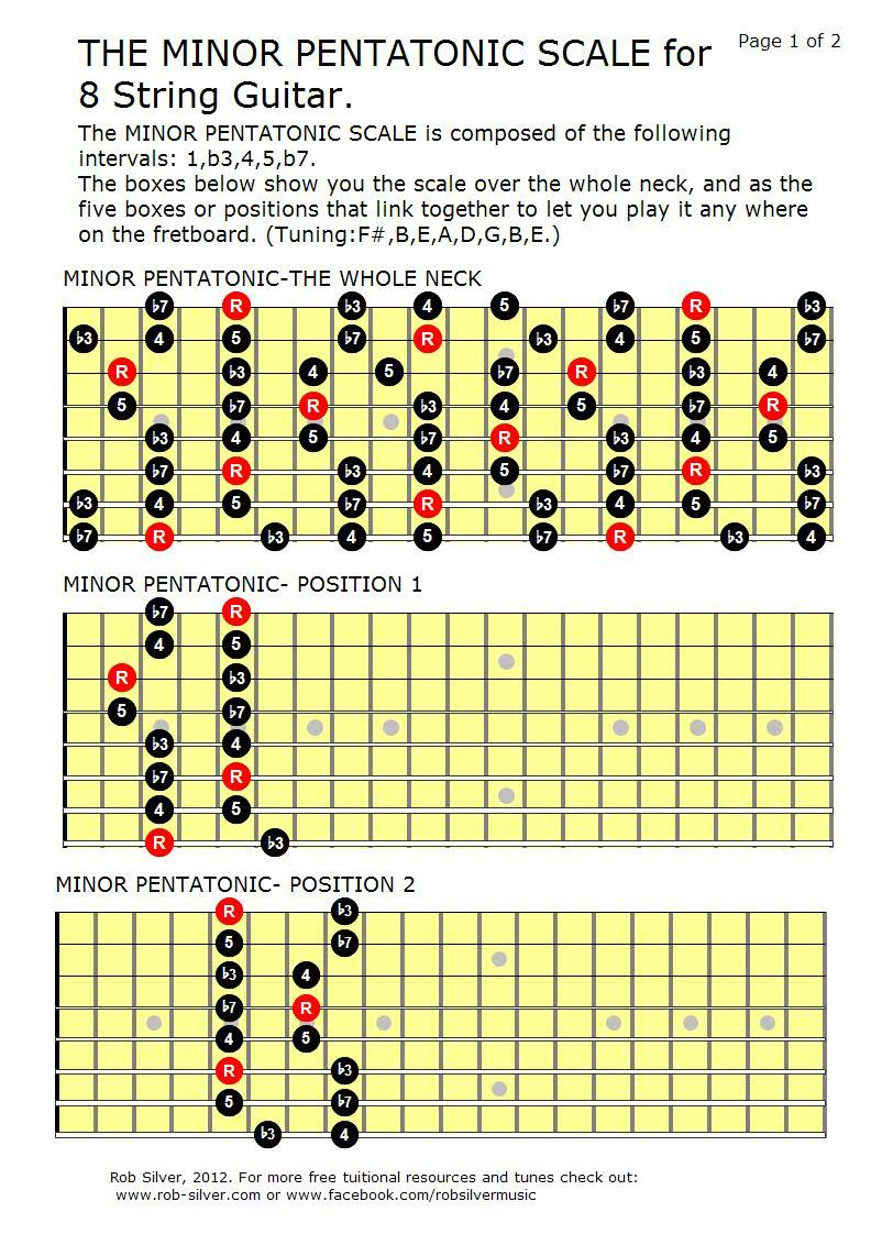 rob silver the minor pentatonic scale for 8 string guitar [ 792 x 1122 Pixel ]