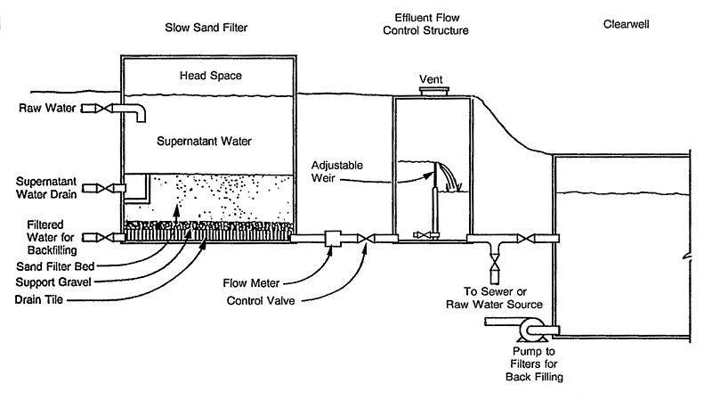 slow sand filter  mechanical
