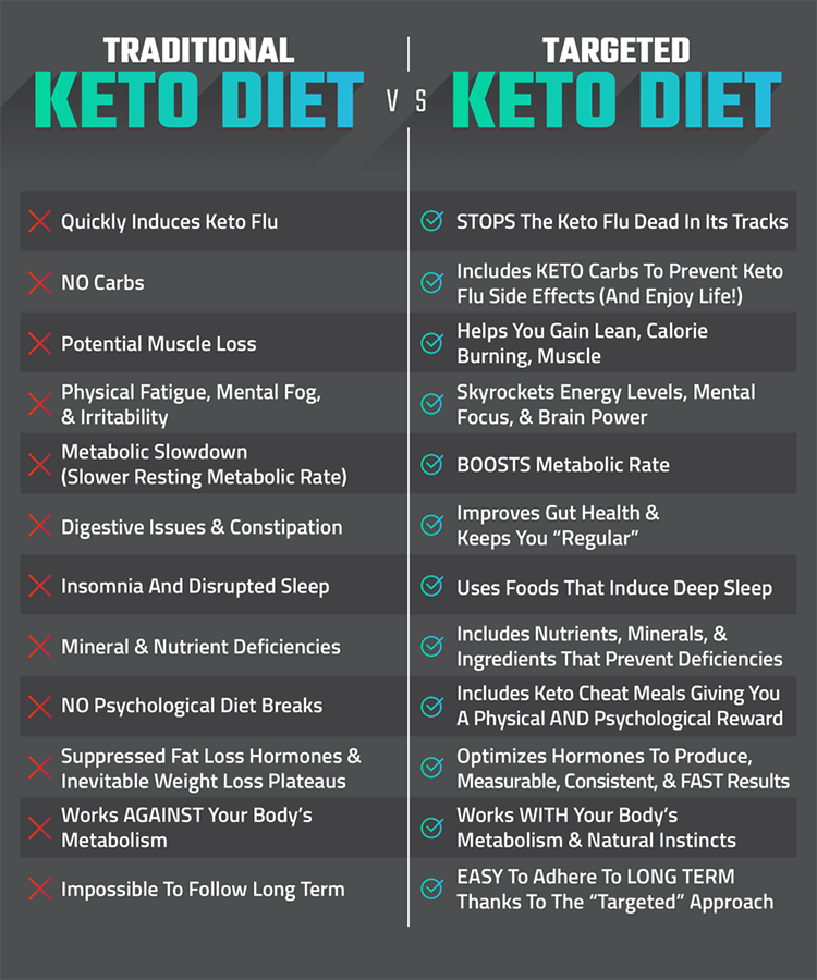 fast acting carbs for targeted ketogenic diet
