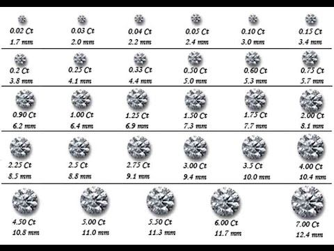 Diamond Karat Chart Diamond Carat Size Chart Blue Nile Diamond   Sample Diamond  Chart