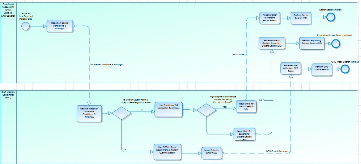 UAF OpPr Operational Process viewpoint for Search and