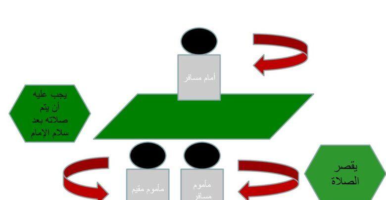صلاة المسافر خلف المقيم وأحكامها Symbols Letters