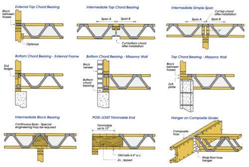Open Web Floor Trusses Span Tables