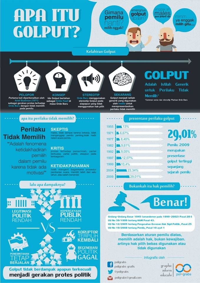 This is an infographic about indonesian political issues on the this is an infographic about indonesian political issues on the election its explained about abstain or non voting behavior from the concept malvernweather Choice Image